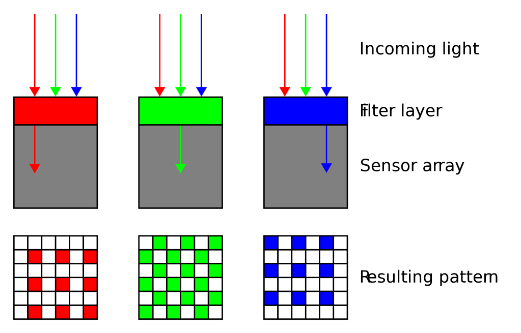 2000px-Bayer-pattern-on-sensor-profilesvg.png
